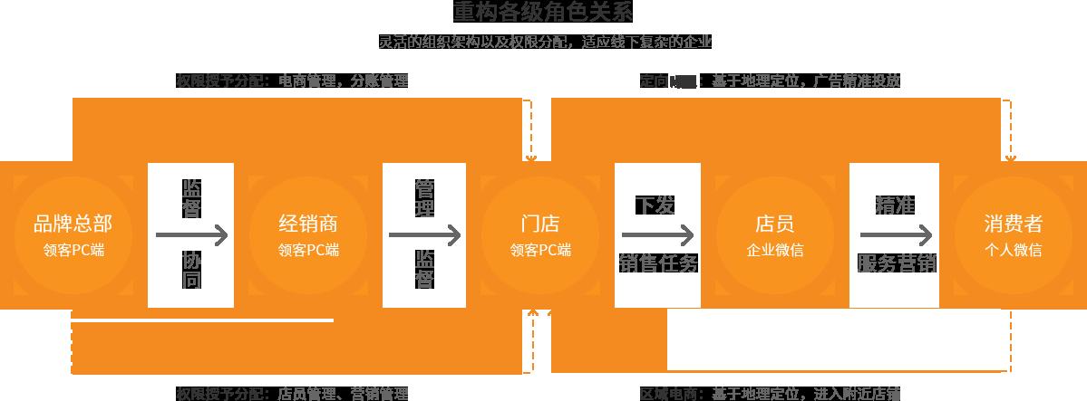 数字化管理 - 重塑品牌