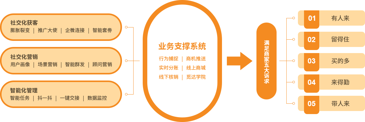 新零售电商平台系统,新零售电商平台排行榜