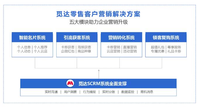 华阳信通觅达社交新零售解决方案
