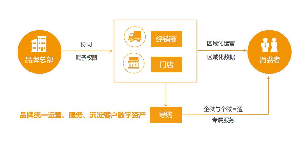 新零售系统开发,智能新零售系统开发要注意的问题