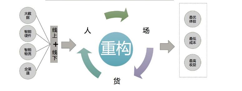 新零售未来趋势,中国新零售模式是怎样的